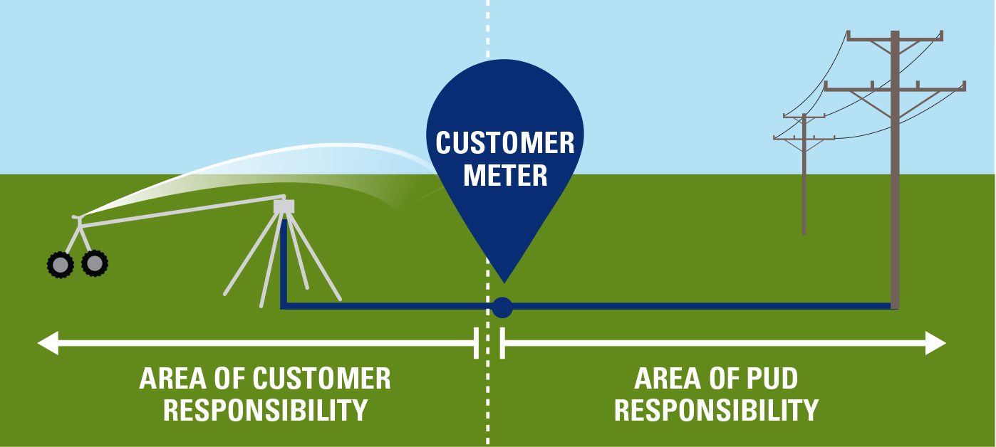 Illustration showing area of customer responsibility from the meter and onto their land. PUD area is from meter to pole.